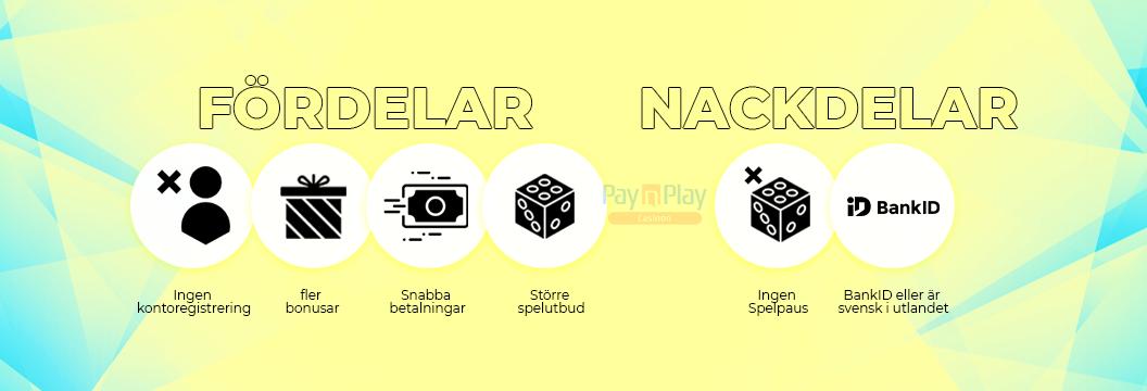 Pay N Play casinon utan licens